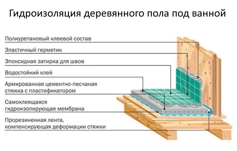 слои при гидроизоляции деревянного пола под ванной