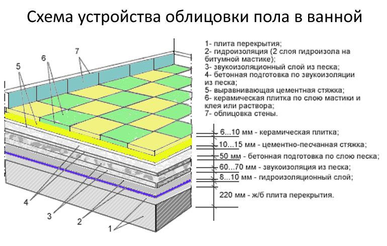 Схема устройства пола в ванной